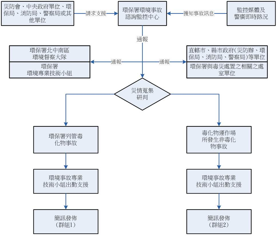 環境災害事故通報與研析流程圖